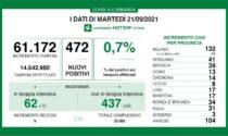Covid: 39 nuovi contagiati nel Bresciano, 472 in Lombardia e 3.377 in Italia