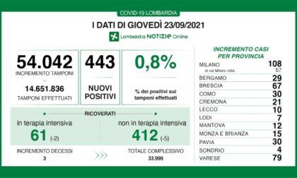 Covid: 67 nuovi contagiati nel Bresciano, 443 in Lombardia e 4.061 in Italia