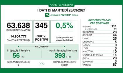 Covid: 44 nuovi contagiati nel Bresciano, 345 in Lombardia e 2.985 in Italia