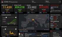 Covid: 58 nuovi contagiati nel Bresciano, 348 in Lombardia e 3.838 in Italia