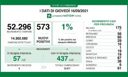 Covid: 60 nuovi contagiati nel Bresciano, 573 in Lombardia e 5.117 in Italia