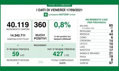 Covid: 44 nuovi contagiati nel Bresciano, 360 in Lombardia e 4.552 in Italia