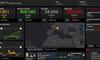 Covid: 50 nuovi casi nel Bresciano, 361 in Lombardia, 3.312 in Italia