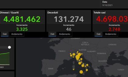 Covid: 39 nuovi casi nel Bresciano, 284 in Lombardia e 2.748 in Italia