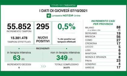 Covid: 56 nuovi casi nel Bresciano, 295 in Lombardia e 2.938 in Italia