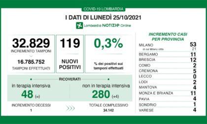 Covid: 12 nuovi casi nel Bresciano, 119 in Lombardia e 2.535 in Italia