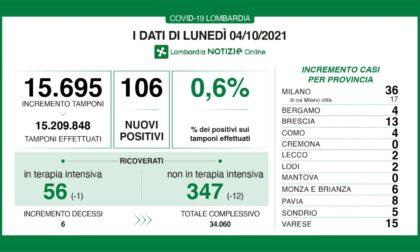Covid: 13 nuovi casi nel Bresciano, 106 in Lombardia, 1.612 in Italia