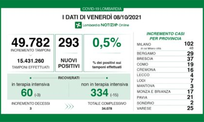 Covid: 37 nuovi casi nel Bresciano, 293 in Lombardia e 3.023 in Italia