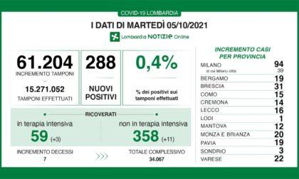 Covid: 31 nuovi casi nel Bresciano, 288 in Lombardia, 2.466 in Italia